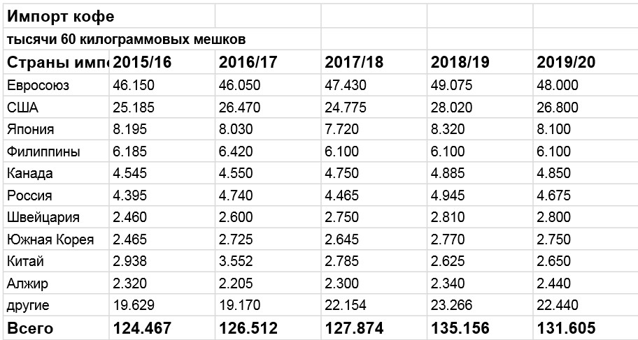 Таблица 3. Мировой импорт кофе