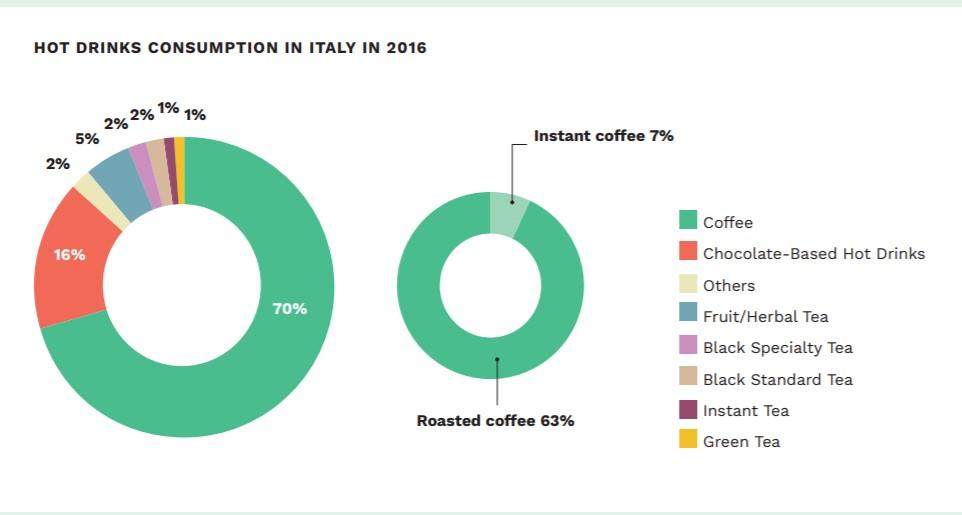 потребление кофе в Италии