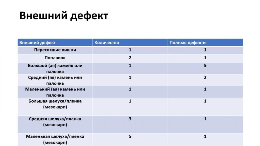 таблица внешний дефект