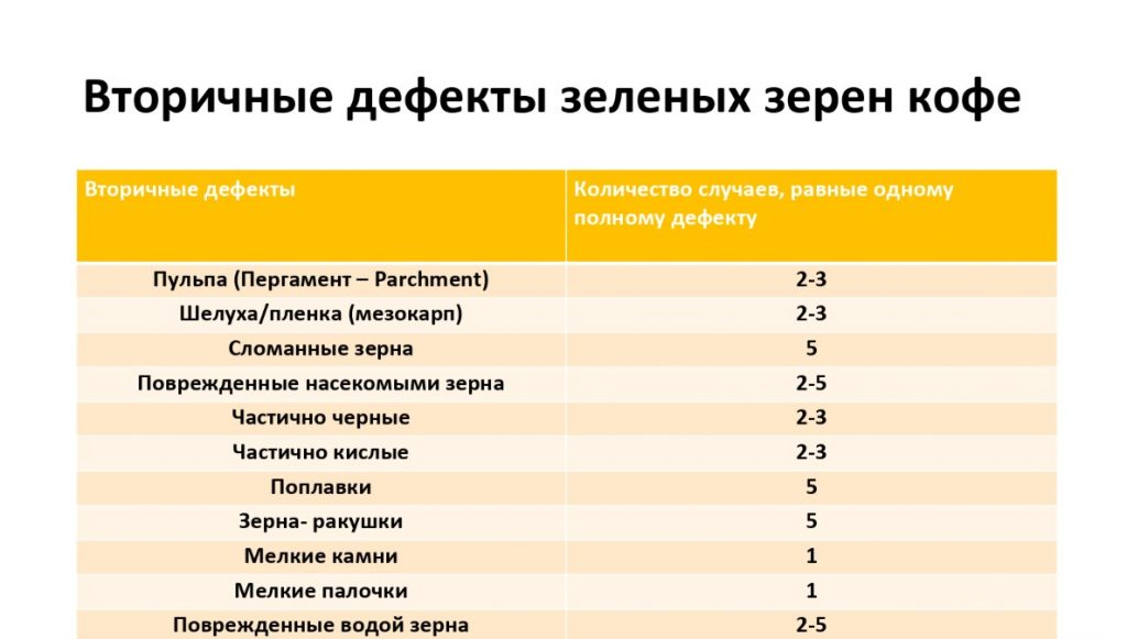 таблица Вторичные дефекты зеленых зерен кофе