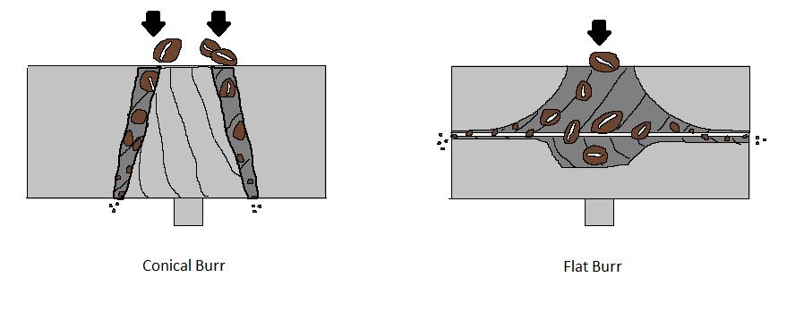 конический и плоский жернов
