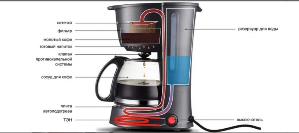 капельная кофеварка и его устройство