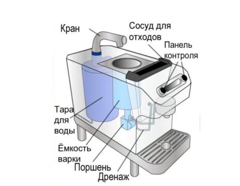 устройство кофемашин и кофеварок