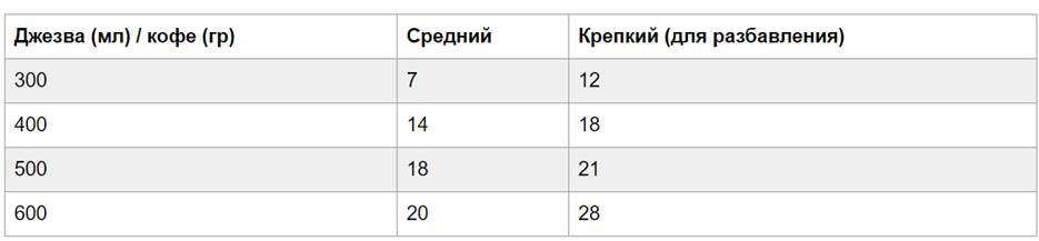 Таблица объема турки и количества молотых зерен