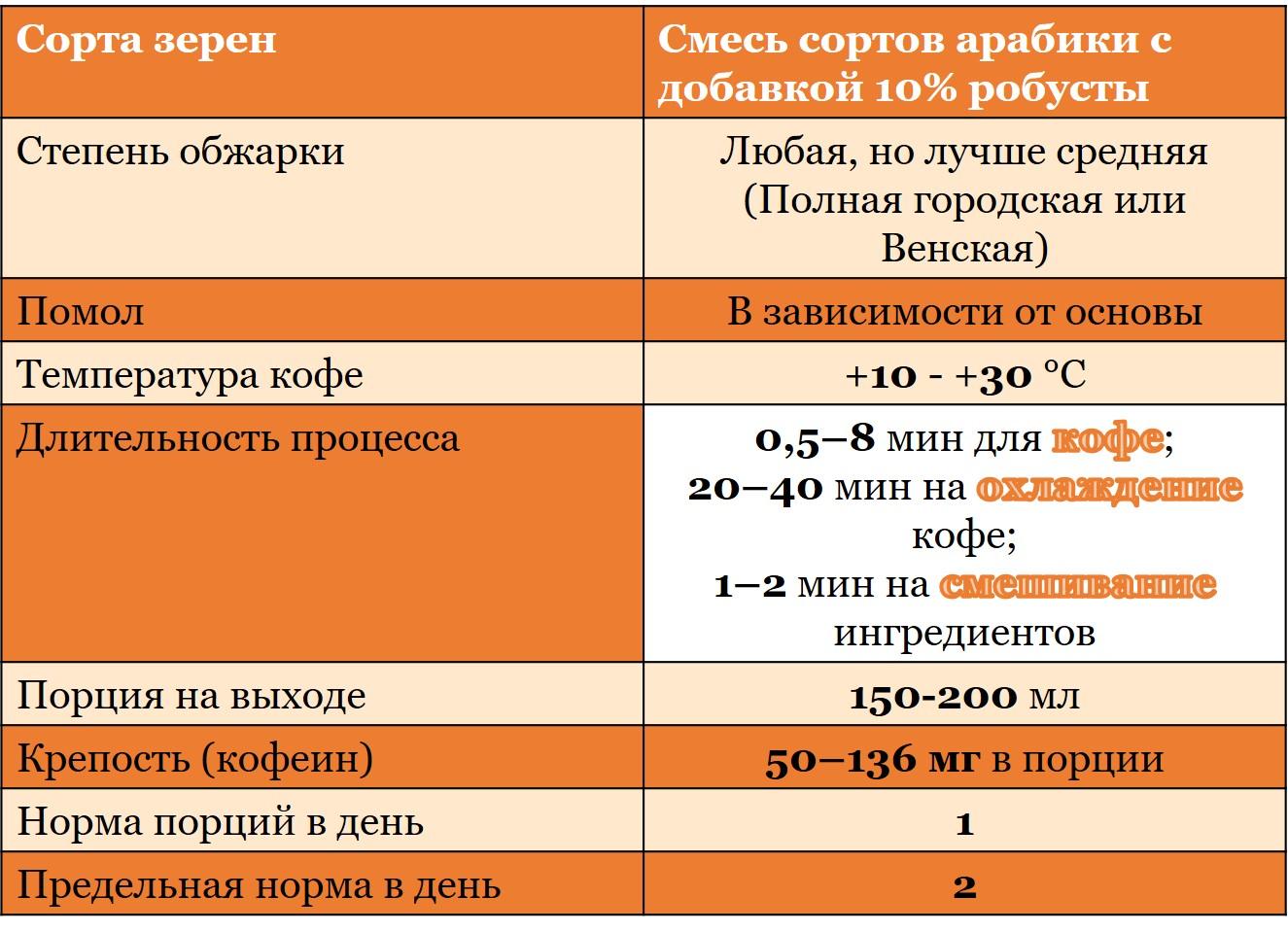 таблица характеристик глясе