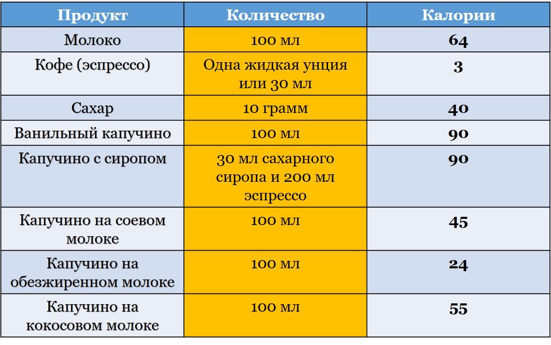 Сколько калорий в стандартной порции напитка
