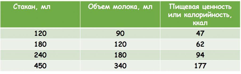 Количество молочного продукта в латте разного объема