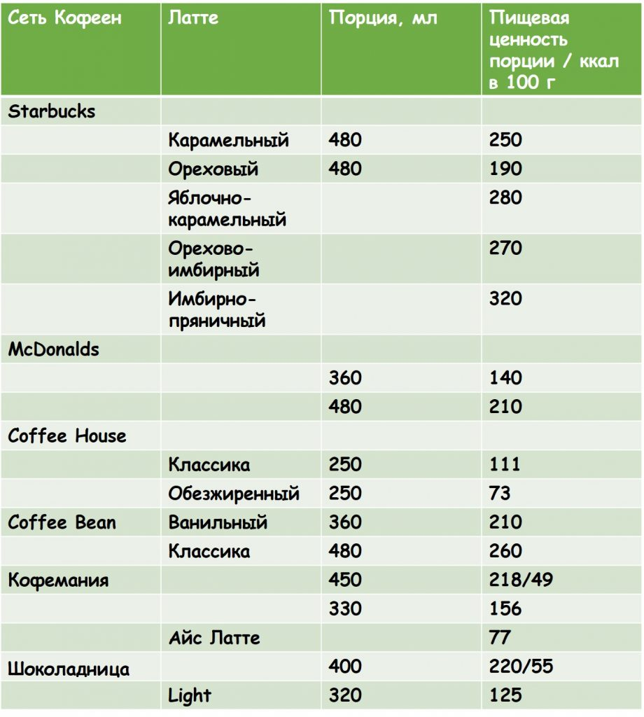 Сколько калорий в латте от распространенных брендов